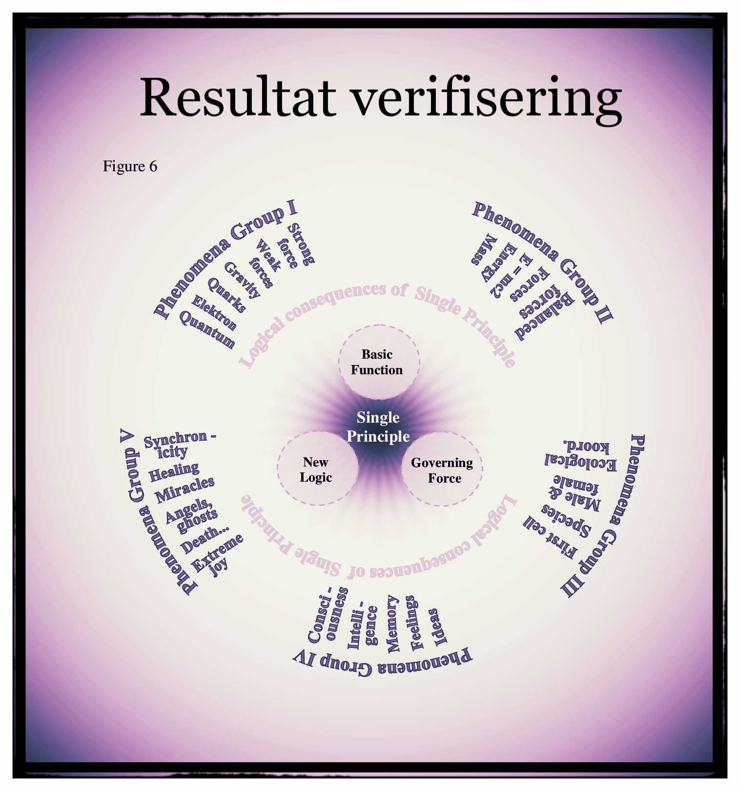 Result verifisering